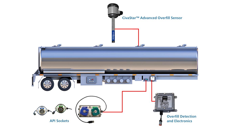 Tank Trailer Components : Electrical petroleum trailer