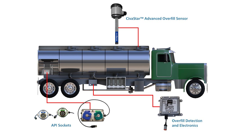 Electrical Petroleum Tank Truck