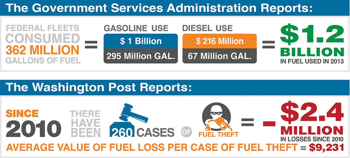 Focus in Fuel Control Infographic