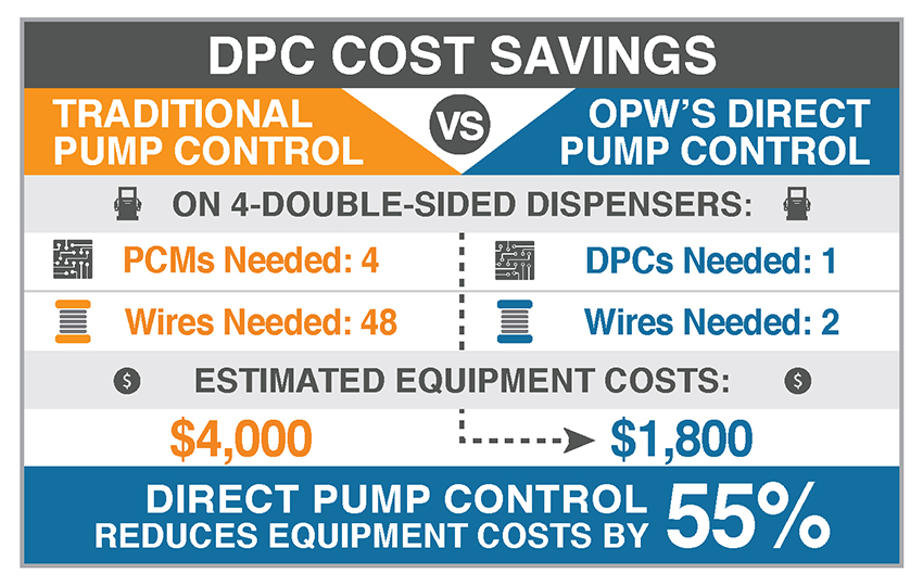 OPW-Adds-Direct-Pump-Control-Graphic