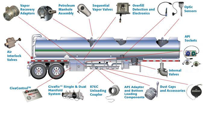 Tank Trailer Components : Petroleum trailer civacon