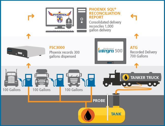 Phoenix Sql 174 Fuel Management Software For Advanced Management