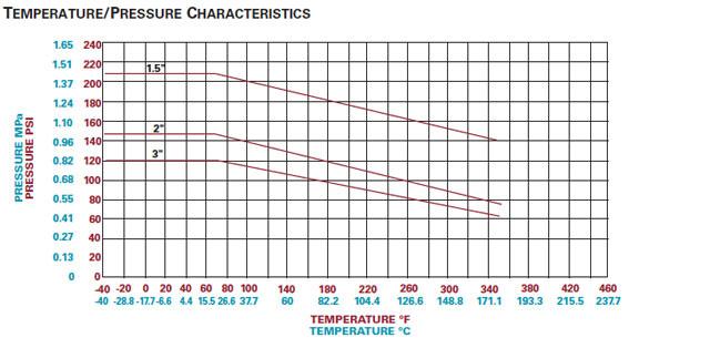 chart-1700dl-d2000-temp-pressure