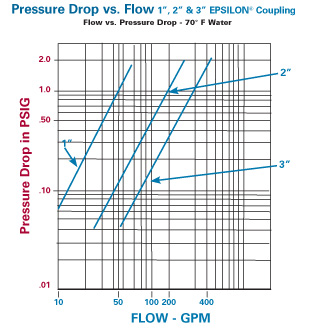 Pipe Strainer Pressure Drop Symbol For Strainer Epsilon