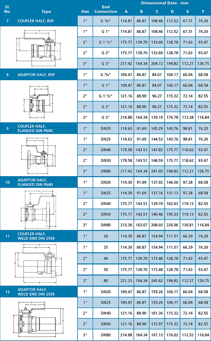 Epsilon Dry Disconnect Coupling Hygienic Couplings And