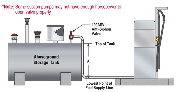 aboveground fuel tank