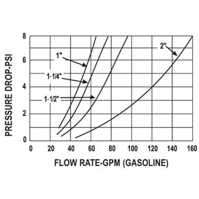 190 High Flow Nozzles