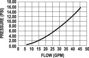 OPW RF400 Manual Utility Farm Nozzle