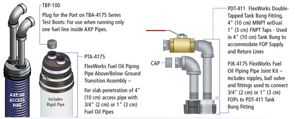 Flexible Piping Systems for Fuel Oil and Generator
